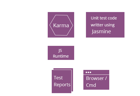 jasmine-work-flow