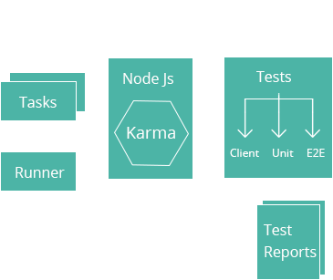 karma-work-flow