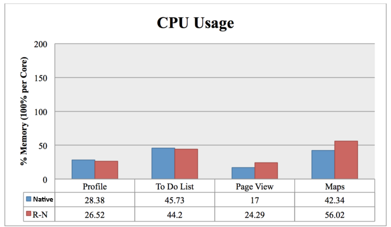 CPU Usages