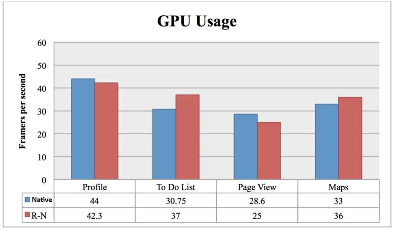 GPU Usages