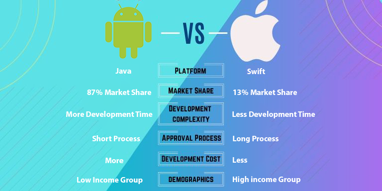 android vs ios stats