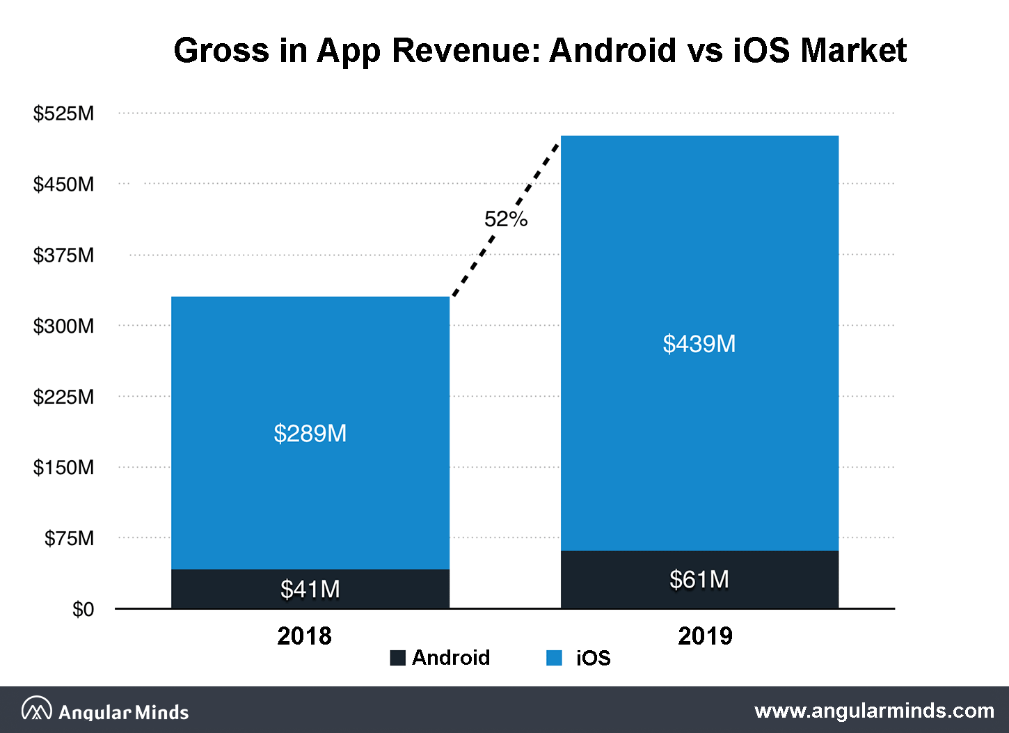 android vs ios development cost