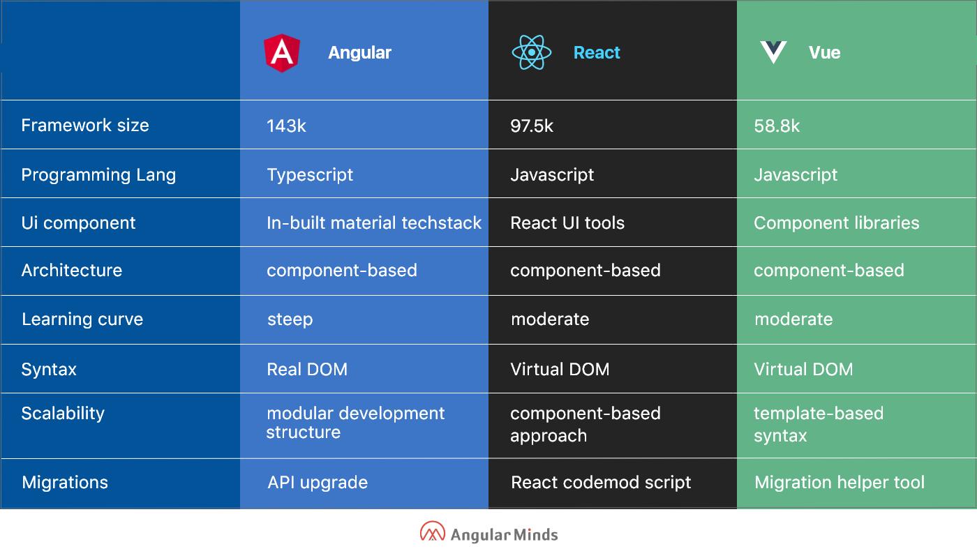 angular vs react vs vue performance