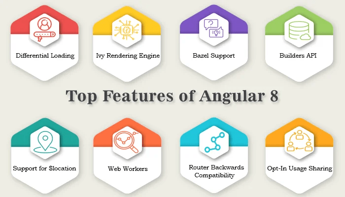 Top 10 Features of Angular 8 - Angular Minds