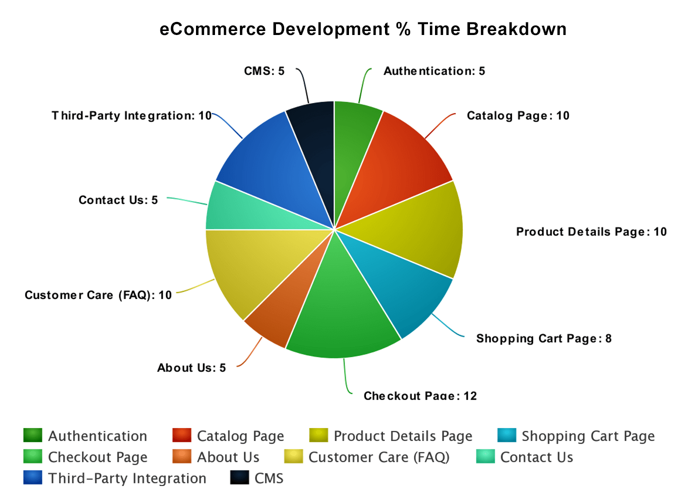 ecommerce developement cost & time