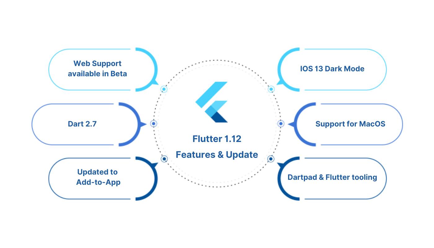 Flutter 1.12 features