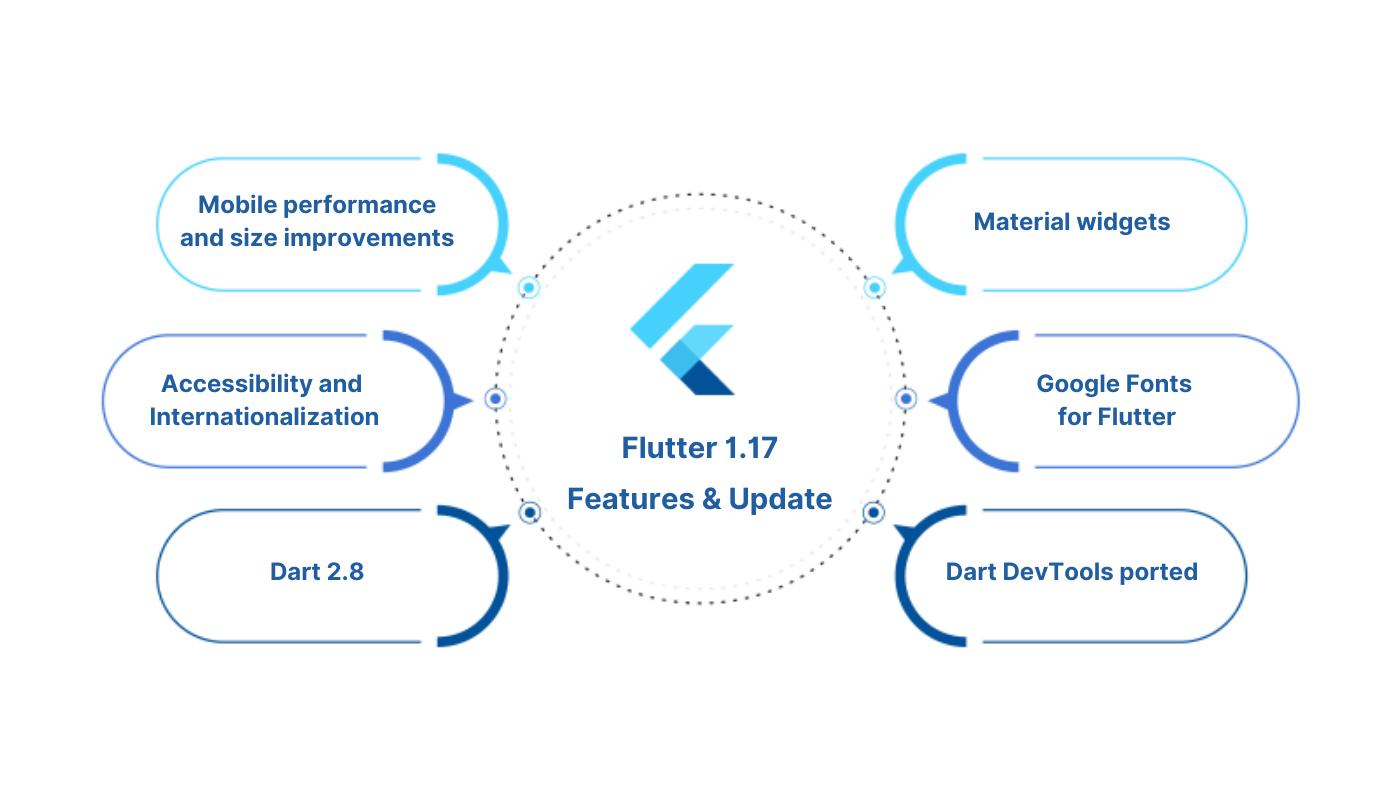 Flutter 1.17 features