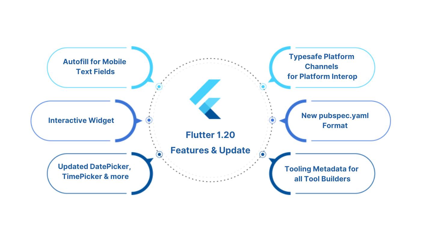 Flutter 1.20 features