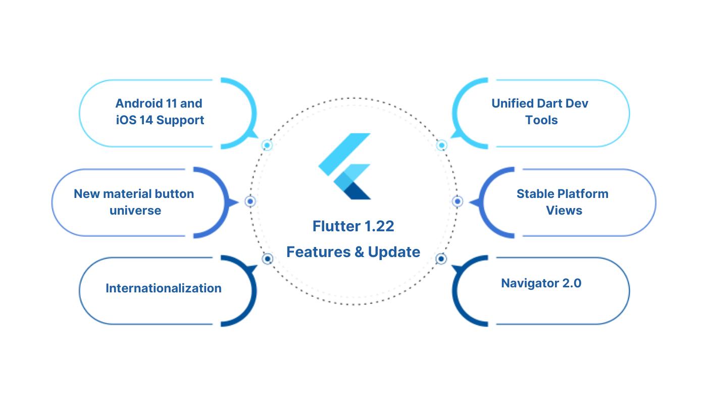 Flutter 1.22 features