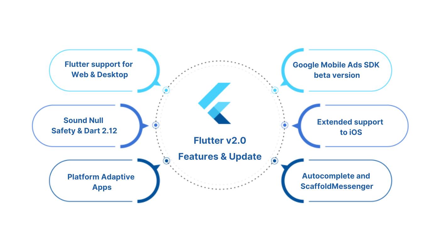 Flutter version 2.0 features