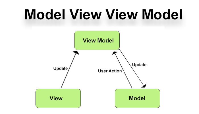 Model View View Model(MVVM)