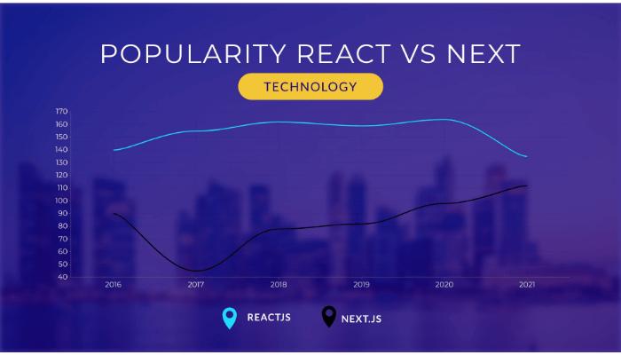 nextjs vs react performance