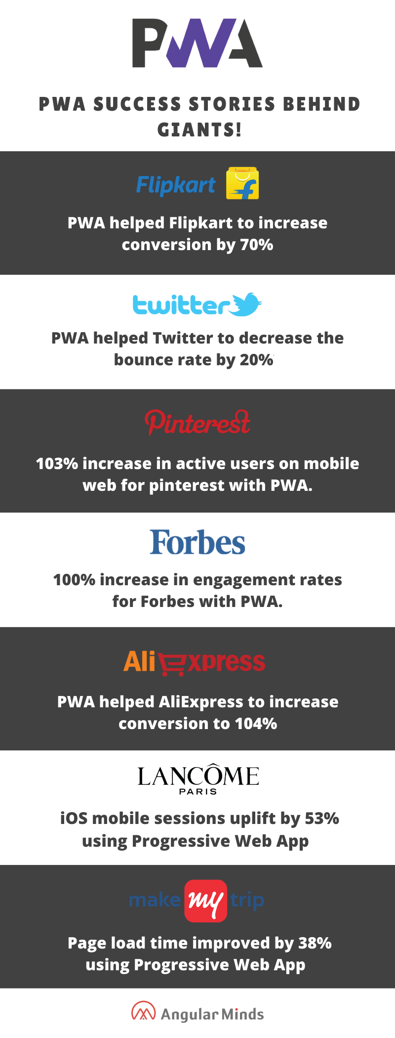 how pwa improved revenuw for these companies