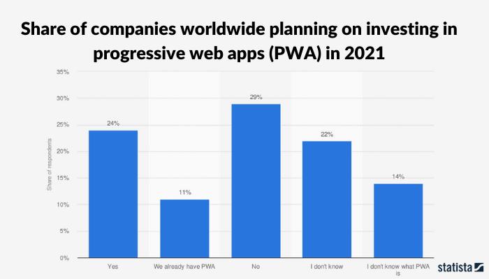 pwa apps downloads